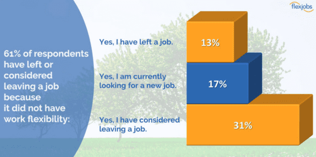 61% of respondents have left or considered leaving a job because it did not have work felexibility