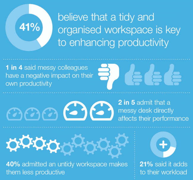 41% believe that a tidy and organised workspace is key to enhancing productivity