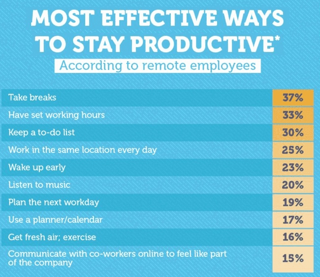 Most effective ways to saty productive