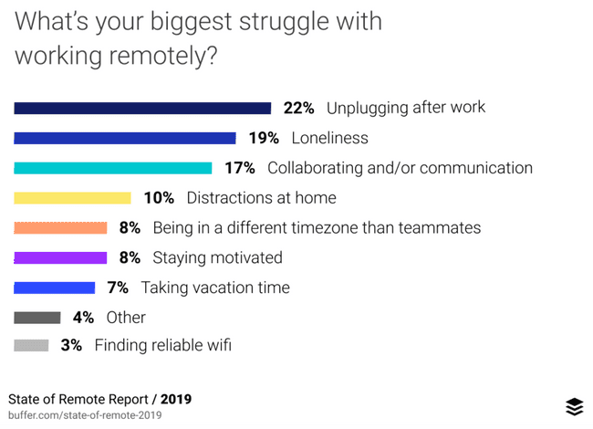What's your biggest struggle with working remotely