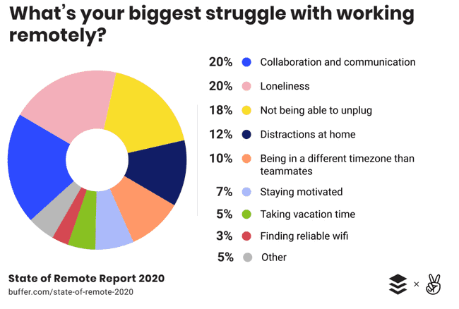 Wha'ts your viggest struggle with working remotely?