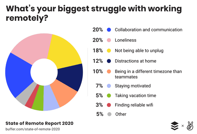 What's your biggest struggle with working remotely?