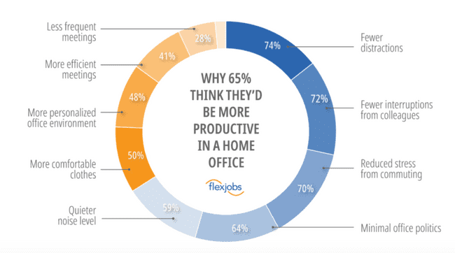 Why 65% think they'd be more productivie in a home office