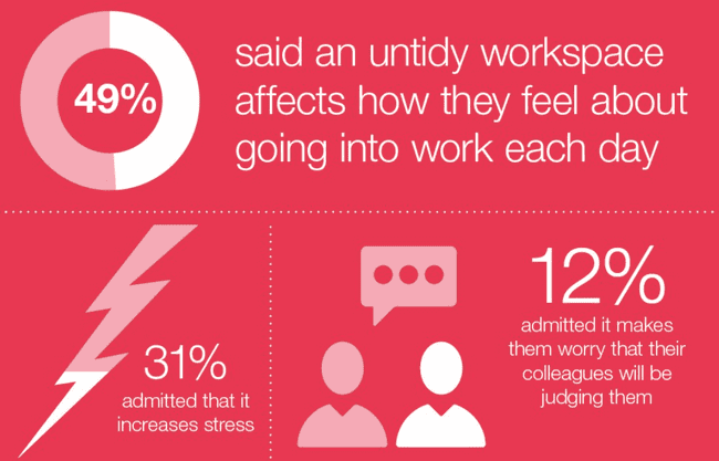 49% said an untidy workspace affects how they feel about going into work each day