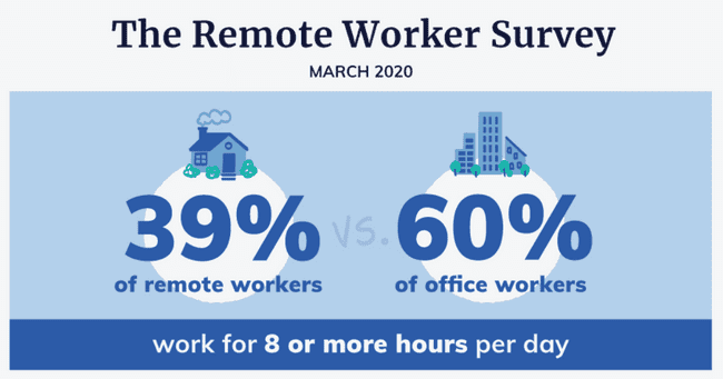 Remote worker survey march 2020