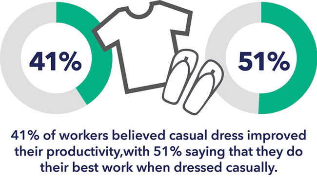 41% of worker believed causal dress improved their productivity