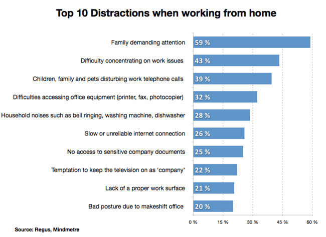 Top 10 Distractions when working form home