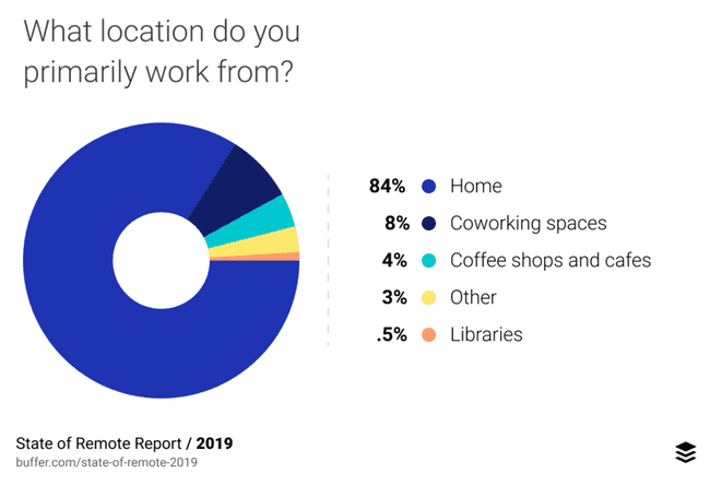 What location do you primarily work form?