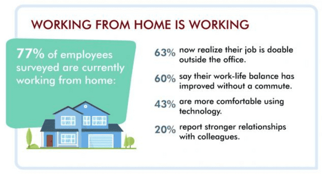 77%of employees surveyed are currently working from hohme