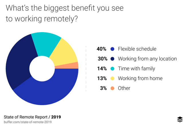 state of Remote Report2019 survey
