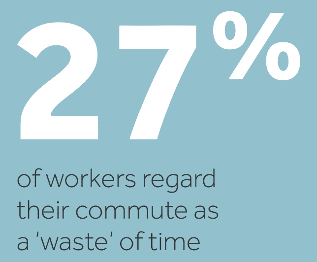 27% of workers regard their commute as a 'waste' of time